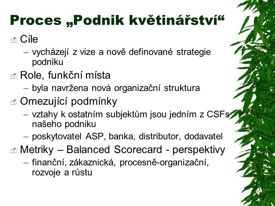 """Proces """"Podnik květinářství""""  Cíle –vycházejí z vize a nově definované strategie podniku  Role, funkční místa –byla navržena nová organizační strukt"""