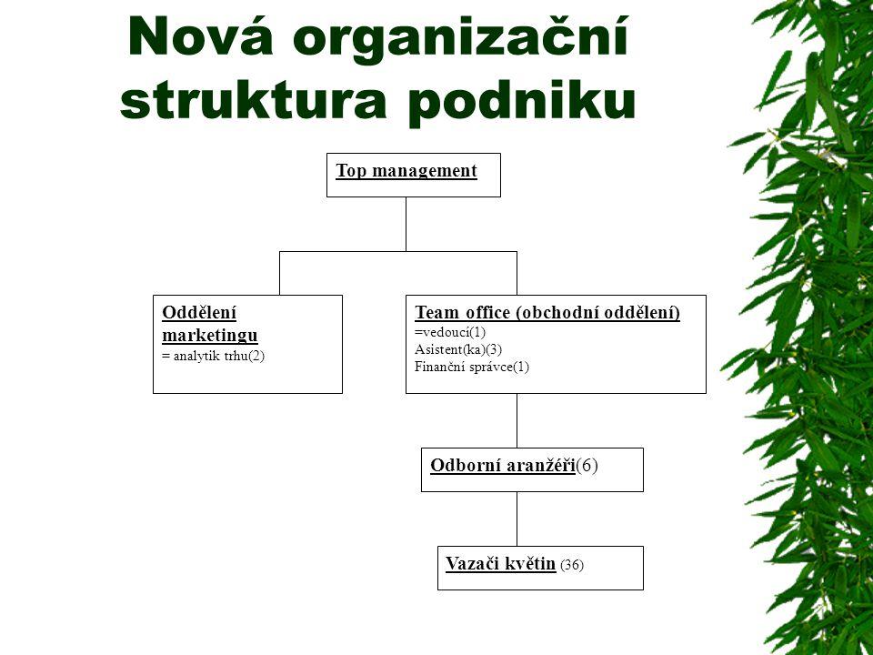 Nová organizační struktura podniku Top management Oddělení marketingu = analytik trhu(2) Team office (obchodní oddělení) =vedoucí(1) Asistent(ka)(3) F