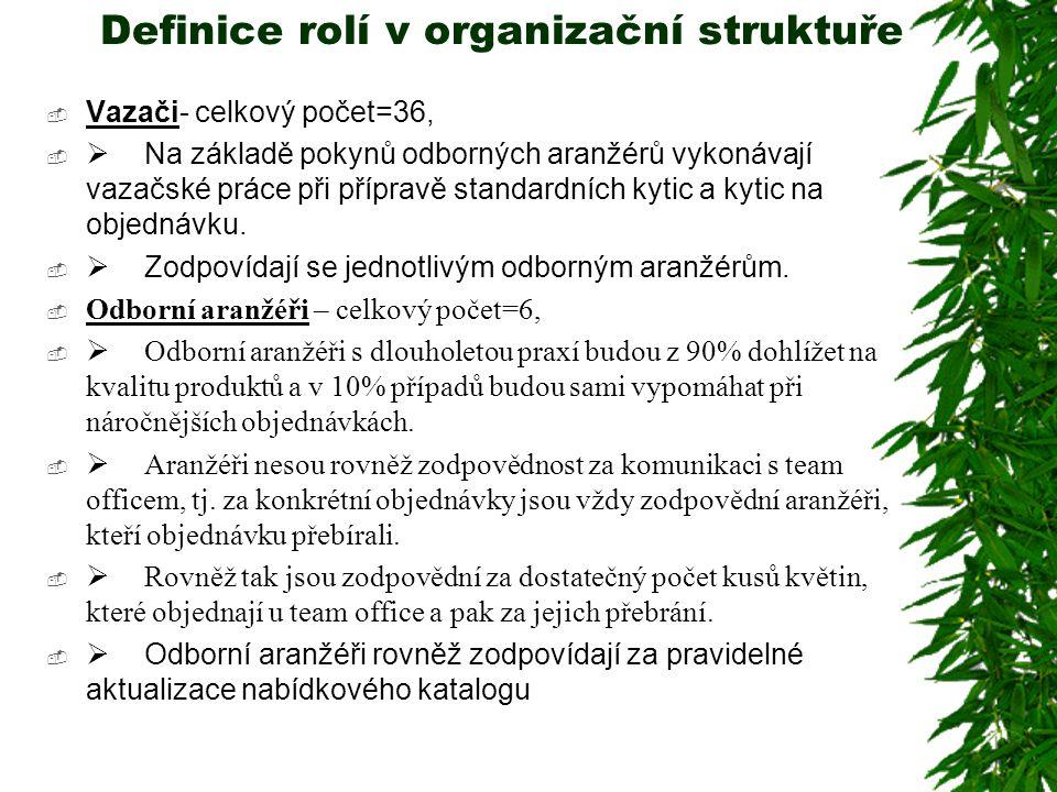 Definice rolí v organizační struktuře  Vazači- celkový počet=36,   Na základě pokynů odborných aranžérů vykonávají vazačské práce při přípravě stan