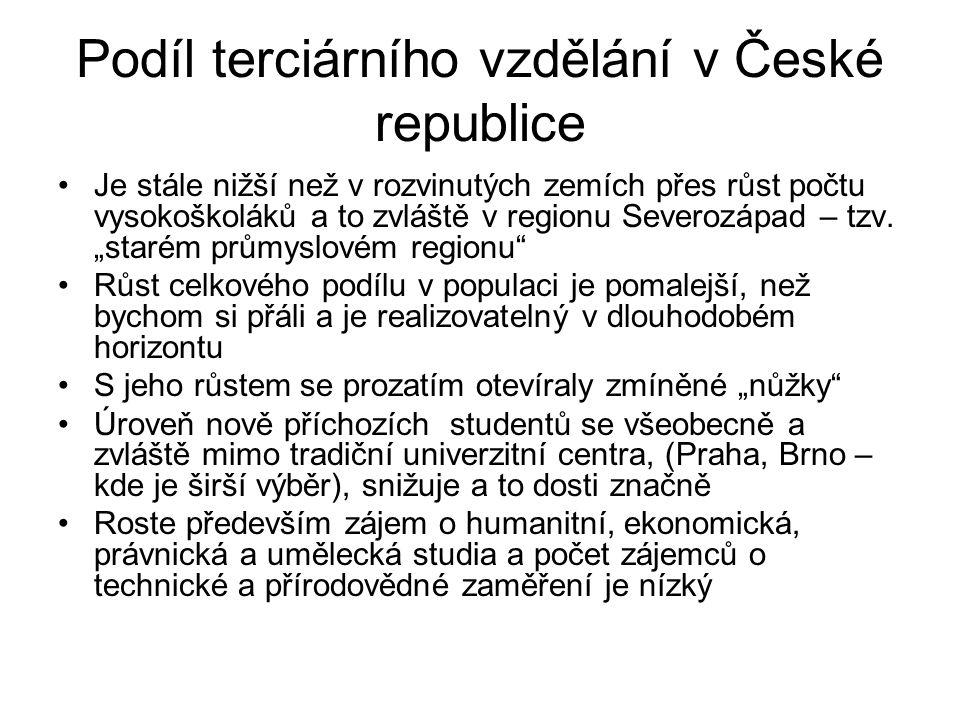 Podíl terciárního vzdělání v České republice Je stále nižší než v rozvinutých zemích přes růst počtu vysokoškoláků a to zvláště v regionu Severozápad – tzv.