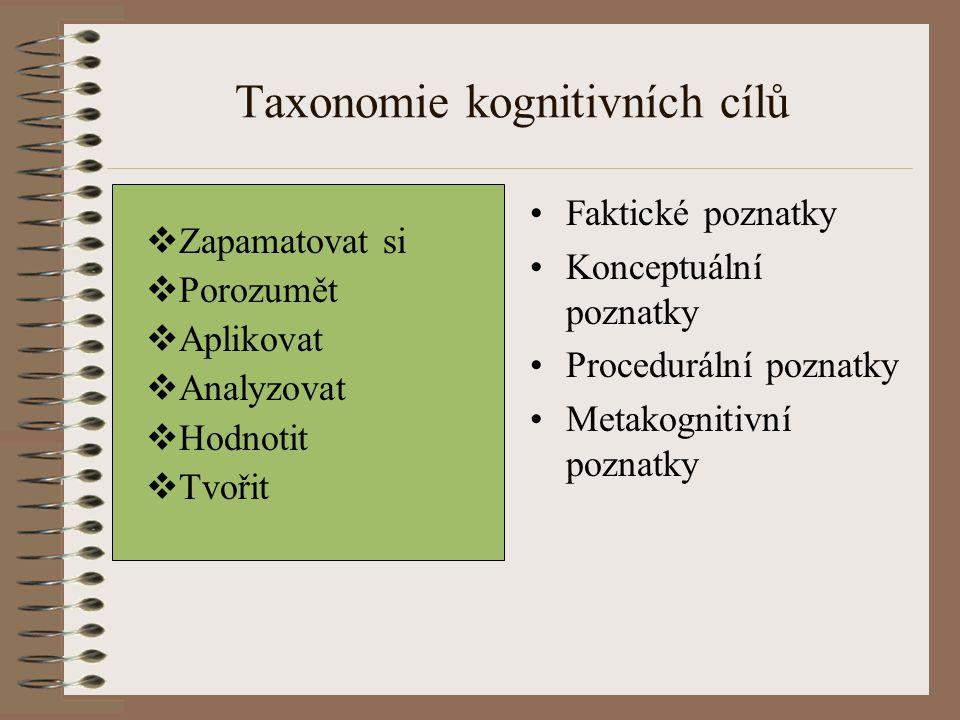 Taxonomie kognitivních cílů Zapamatovat si Porozumět Aplikovat Analyzovat Hodnotit Tvořit Faktické poznatky Konceptuální poznatky Procedurální poznatk