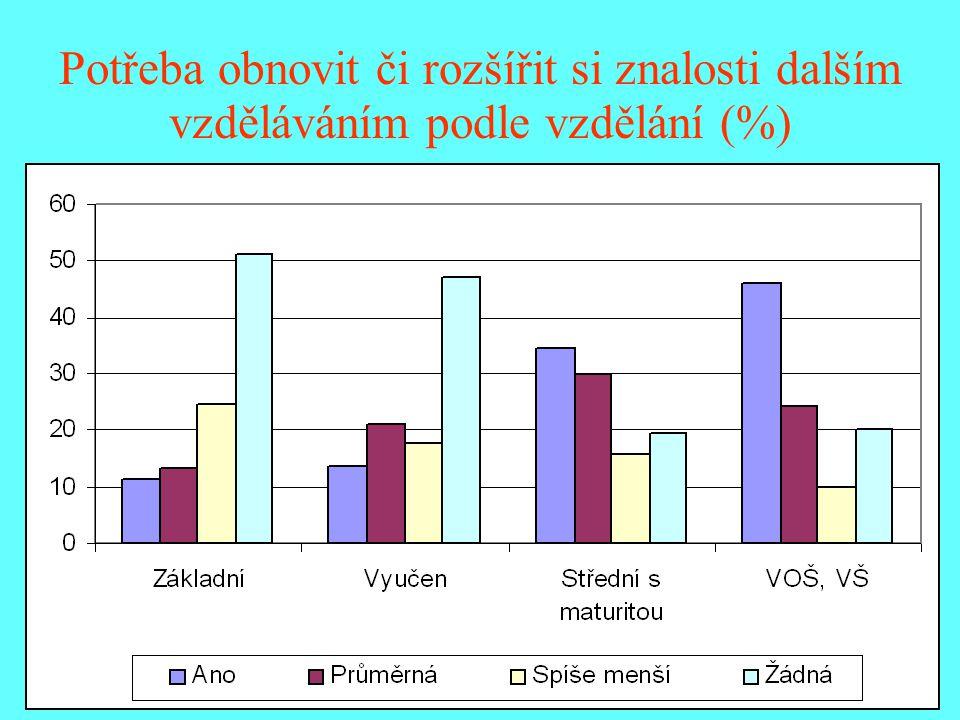 Potřeba obnovit či rozšířit si znalosti dalším vzděláváním podle vzdělání (%)