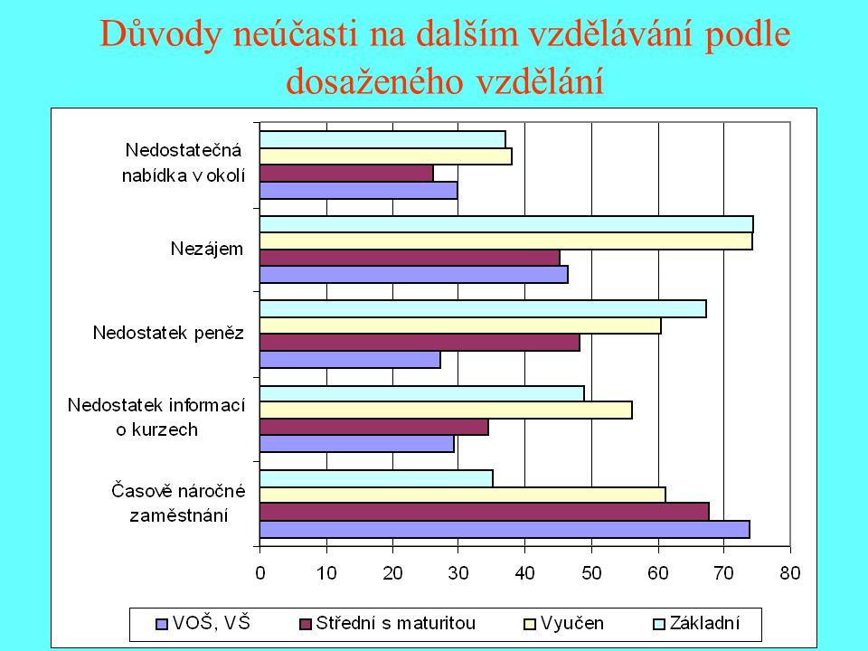 Důvody neúčasti na dalším vzdělávání podle dosaženého vzdělání