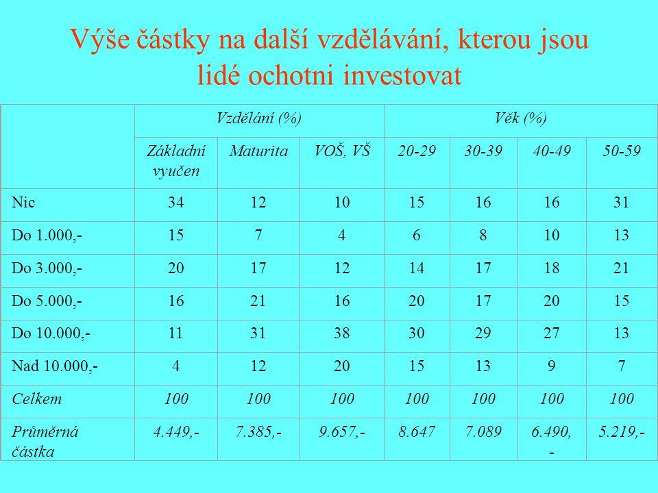 Výše částky na další vzdělávání, kterou jsou lidé ochotni investovat Vzdělání (%)Věk (%) Základní vyučen MaturitaVOŠ, VŠ20-2930-3940-4950-59 Nic341210
