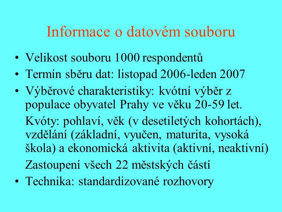 Informace o datovém souboru Velikost souboru 1000 respondentů Termín sběru dat: listopad 2006-leden 2007 Výběrové charakteristiky: kvótní výběr z popu