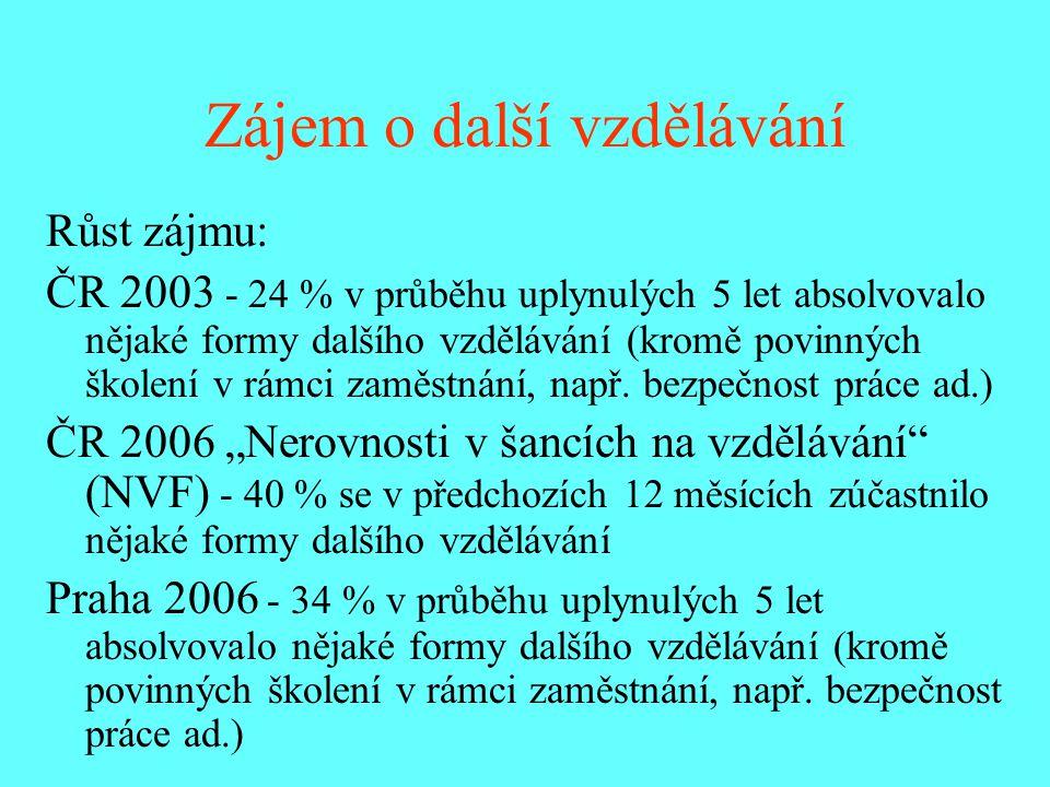 Zájem o další vzdělávání Růst zájmu: ČR 2003 - 24 % v průběhu uplynulých 5 let absolvovalo nějaké formy dalšího vzdělávání (kromě povinných školení v