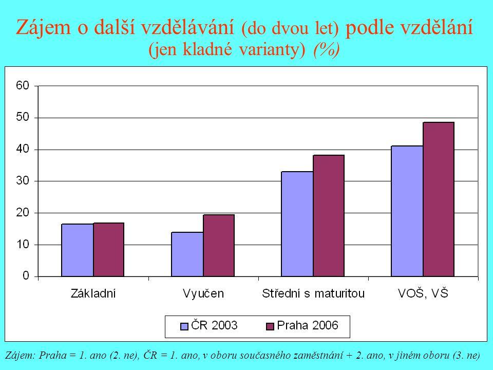 Zájem o další vzdělávání (do dvou let) podle vzdělání (jen kladné varianty) (%) Zájem: Praha = 1. ano (2. ne), ČR = 1. ano, v oboru současného zaměstn
