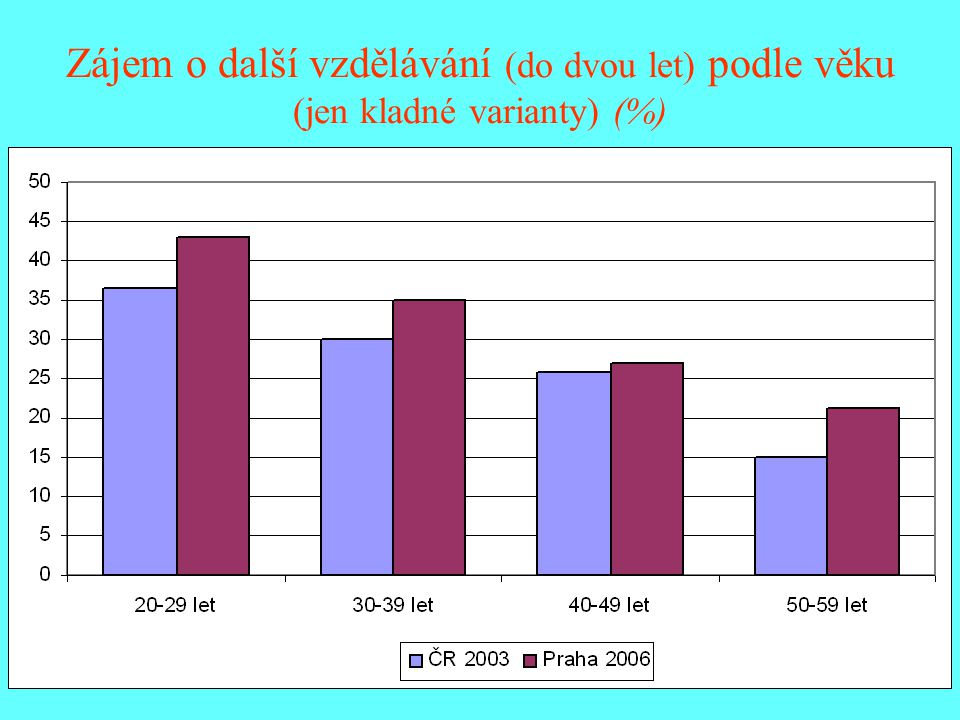 Výše částky na další vzdělávání, kterou jsou lidé ochotni investovat Vzdělání (%)Věk (%) Základní vyučen MaturitaVOŠ, VŠ20-2930-3940-4950-59 Nic3412101516 31 Do 1.000,-1574681013 Do 3.000,-20171214171821 Do 5.000,-16211620172015 Do 10.000,-11313830292713 Nad 10.000,-41220151397 Celkem100 Průměrná částka 4.449,-7.385,-9.657,-8.6477.0896.490, - 5.219,-