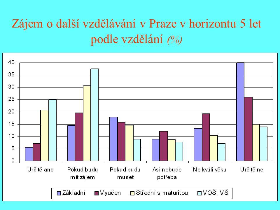 Zájem o další vzdělávání v Praze v horizontu 5 let podle vzdělání (%)