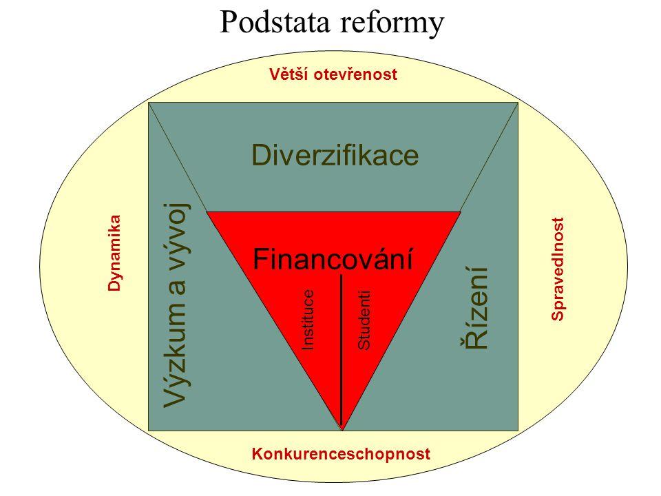 Cíle reformy Podstata reformy Výzkum a vývojŘízení Diverzifikace Větší otevřenost Konkurenceschopnost Dynamika Spravedlnost Financování Instituce Stud