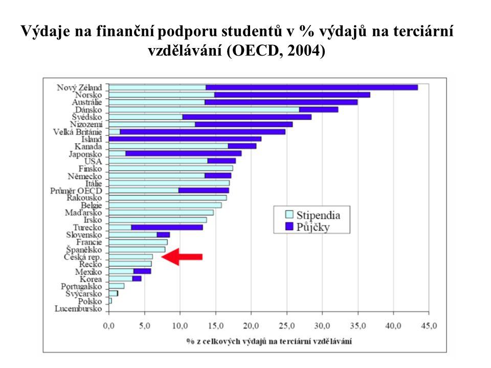 Výdaje na finanční podporu studentů v % výdajů na terciární vzdělávání (OECD, 2004)
