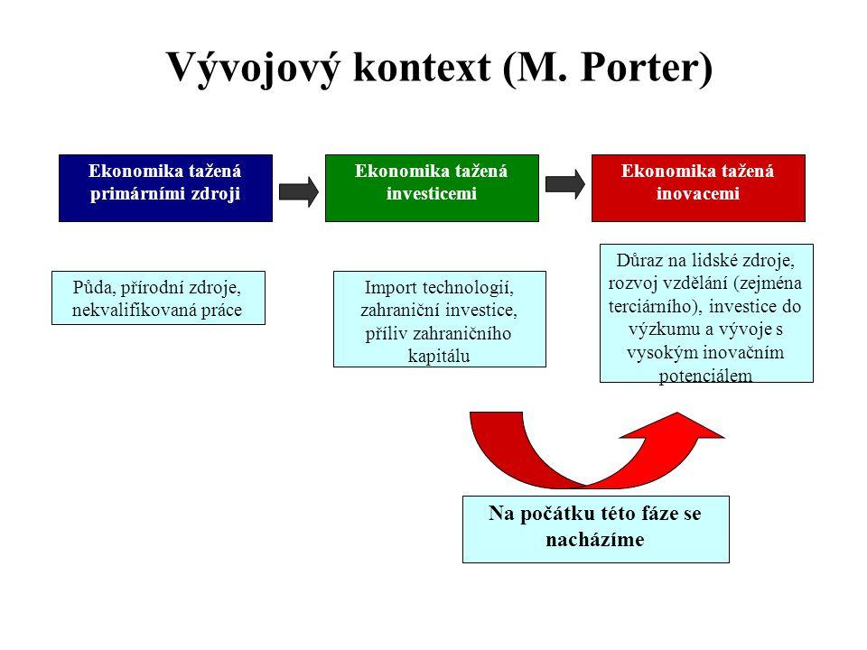 Vývojový kontext (M. Porter) Půda, přírodní zdroje, nekvalifikovaná práce Import technologií, zahraniční investice, příliv zahraničního kapitálu Důraz