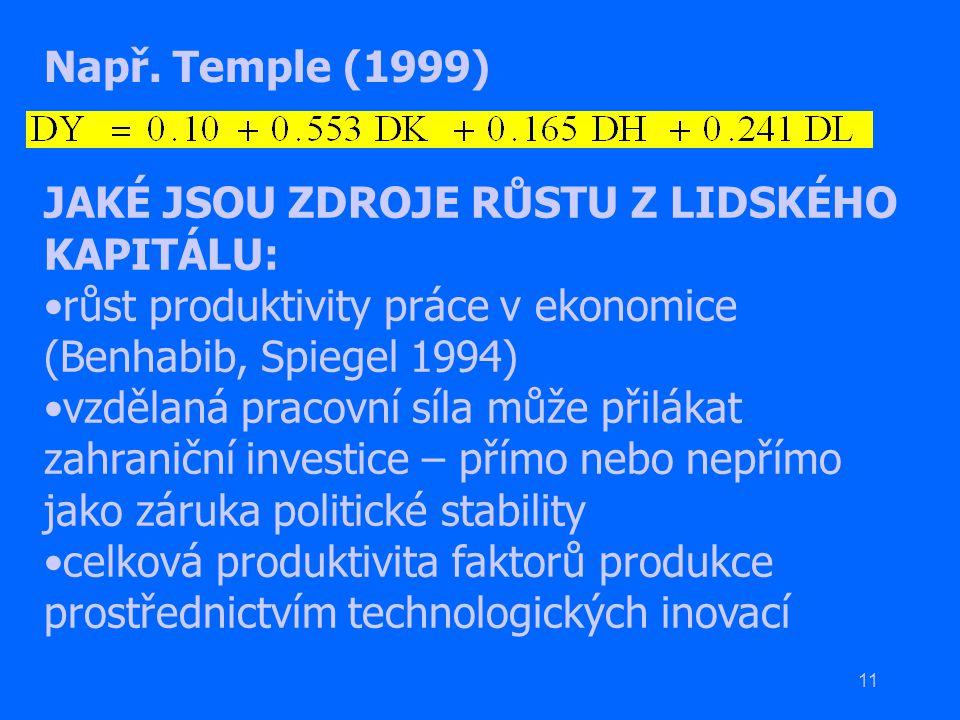 11 Např. Temple (1999) JAKÉ JSOU ZDROJE RŮSTU Z LIDSKÉHO KAPITÁLU: růst produktivity práce v ekonomice (Benhabib, Spiegel 1994) vzdělaná pracovní síla