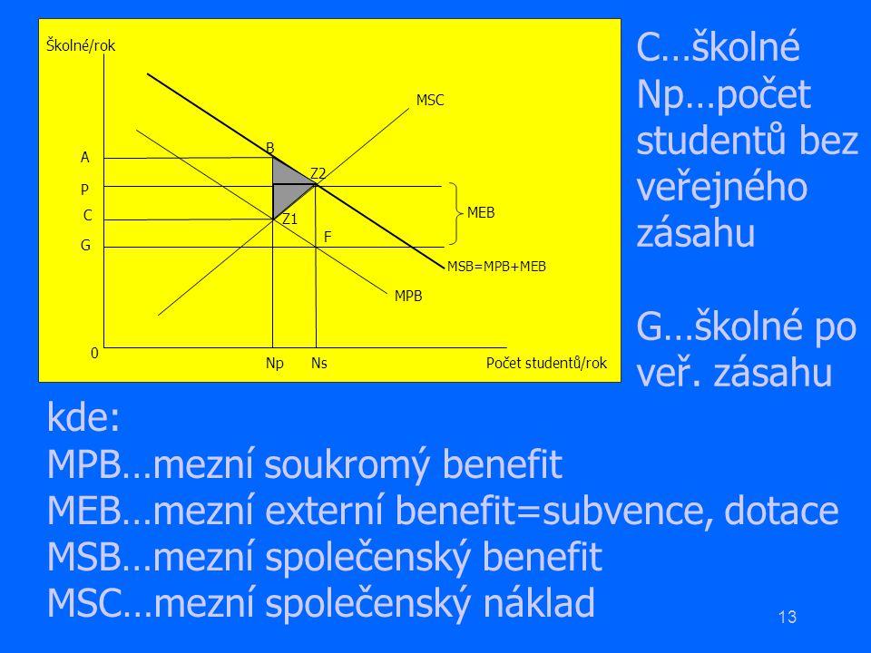 13 0 P A MSC MEB MSB=MPB+MEB MPB Školné/rok Počet studentů/rok NsNp G C Z2 B Z1 F kde: MPB…mezní soukromý benefit MEB…mezní externí benefit=subvence,