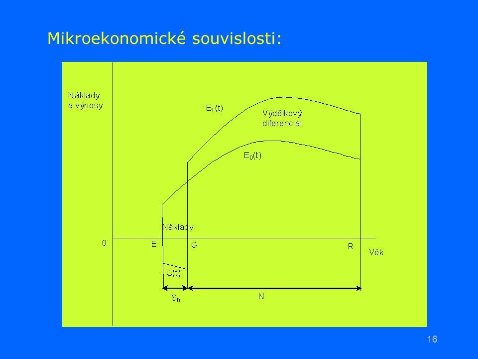 16 Mikroekonomické souvislosti: