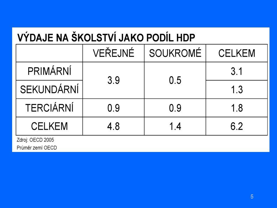 26 Výzkum provedený na několika českých vysokých školách mezi studenty ekonomických oborů