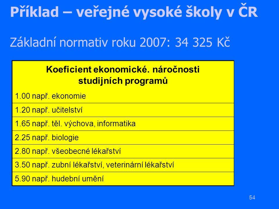 54 Příklad – veřejné vysoké školy v ČR Základní normativ roku 2007: 34 325 Kč Koeficient ekonomické. náročnosti studijních programů 1.00 např. ekonomi