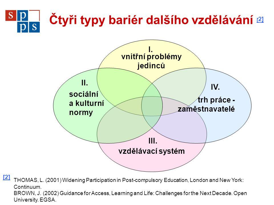 Čtyři typy bariér dalšího vzdělávání [ 2] [ 2] vnitřní problémy jedinců vzdělávací systém trh práce - zaměstnavatelé sociální a kulturní normy [2] [2] THOMAS, L.