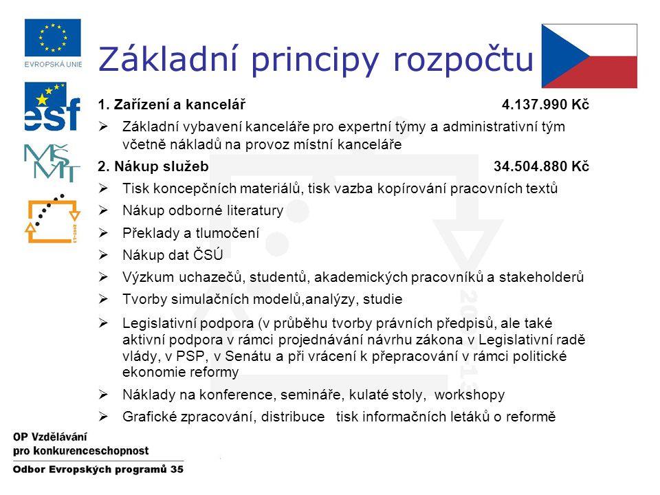 1. Zařízení a kancelář 4.137.990 Kč  Základní vybavení kanceláře pro expertní týmy a administrativní tým včetně nákladů na provoz místní kanceláře 2.