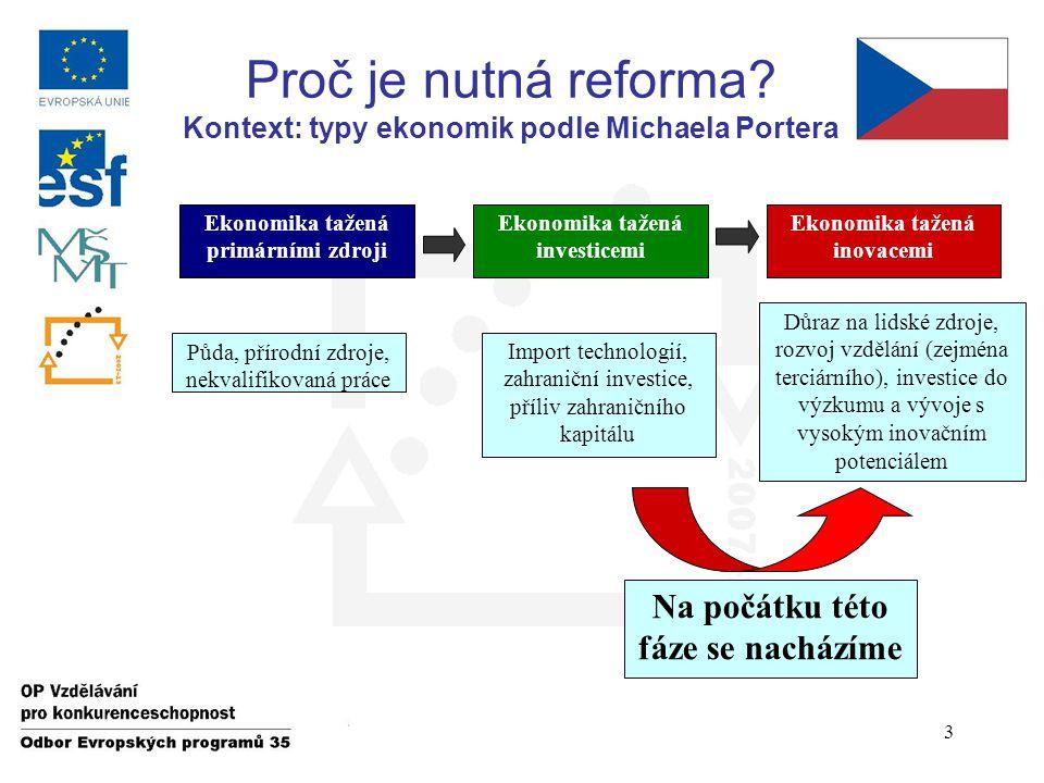Proč je nutná reforma.