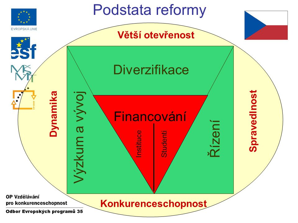 Cíle reformy Podstata reformy Výzkum a vývojŘízení Diverzifikace Větší otevřenost Konkurenceschopnost Dynamika Spravedlnost Financování Instituce Studenti