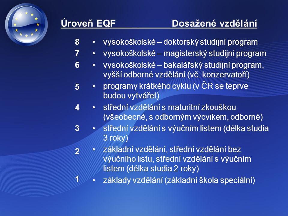 Úroveň EQF Dosažené vzdělání 8765432187654321 vysokoškolské – doktorský studijní program vysokoškolské – magisterský studijní program vysokoškolské –