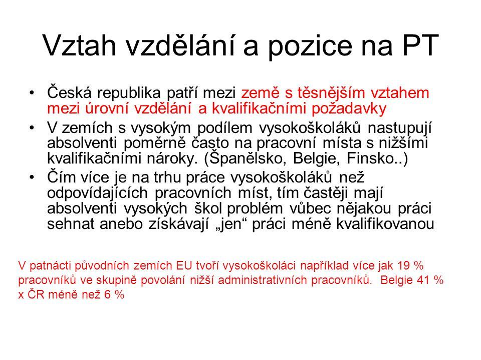 Vztah vzdělání a pozice na PT Česká republika patří mezi země s těsnějším vztahem mezi úrovní vzdělání a kvalifikačními požadavky V zemích s vysokým p