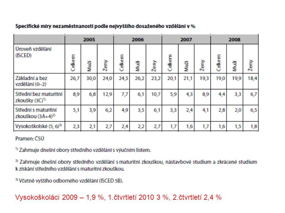 Vysokoškoláci 2009 – 1,9 %, 1.čtvrtletí 2010 3 %, 2.čtvrtletí 2,4 %