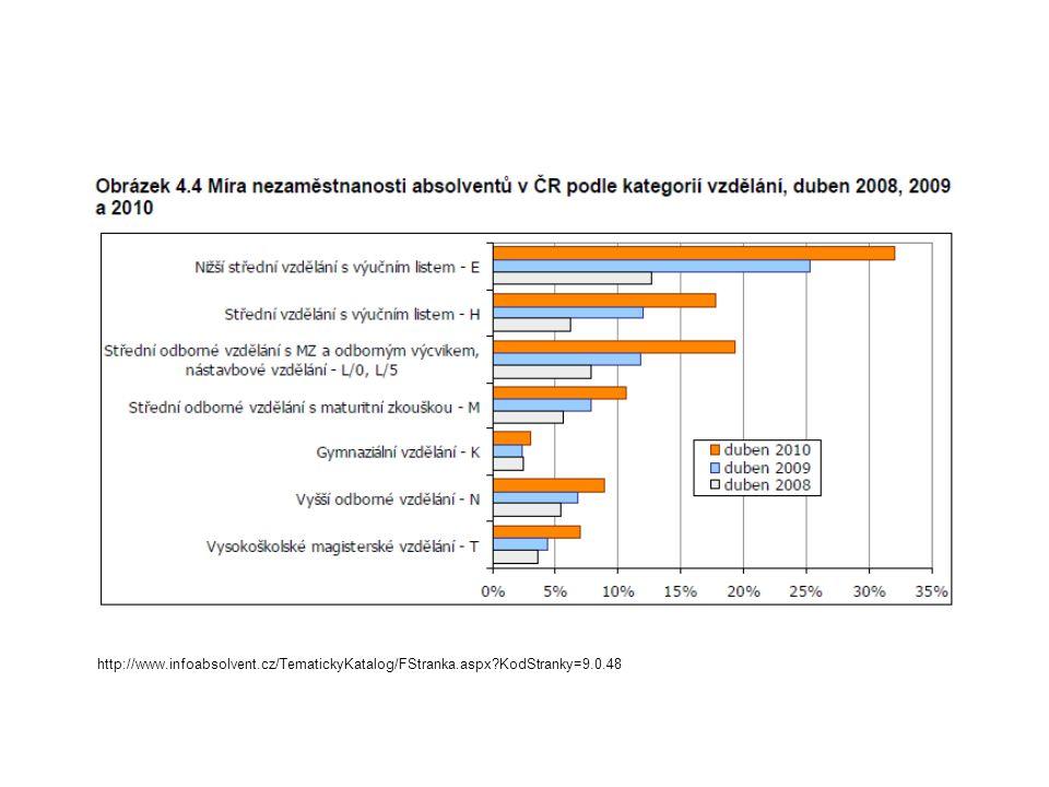 Míra nezaměstnanosti absolventů v ČR podle kategorií vzdělání (duben 2007, 2008 a 2009) http://www.infoabsolvent.cz/TematickyKatalog/FStranka.aspx?Kod