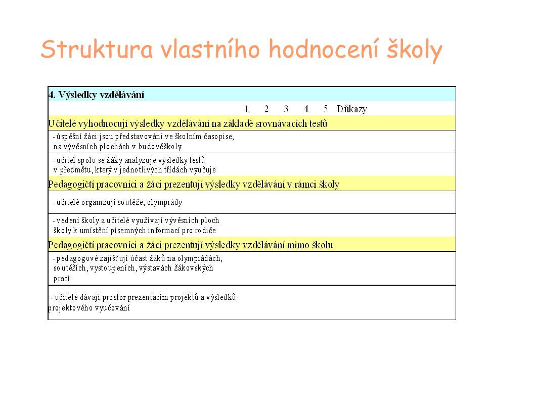 Struktura vlastního hodnocení školy
