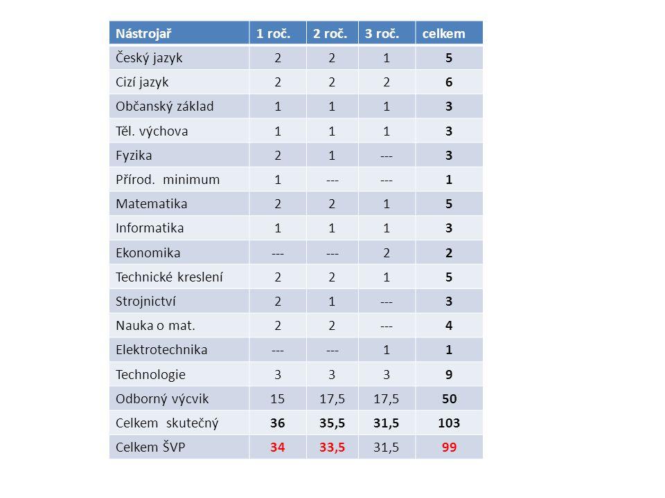 Nástrojař1 roč.2 roč.3 roč.celkem Český jazyk2215 Cizí jazyk2226 Občanský základ1113 Těl.