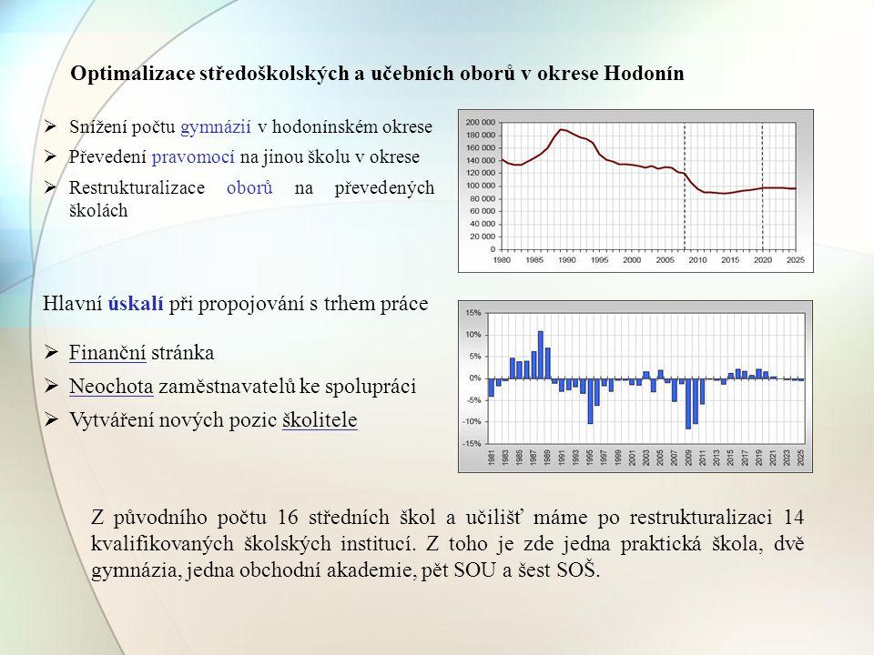 Optimalizace středoškolských a učebních oborů v okrese Hodonín Hlavní úskalí při propojování s trhem práce  Finanční stránka  Neochota zaměstnavatel