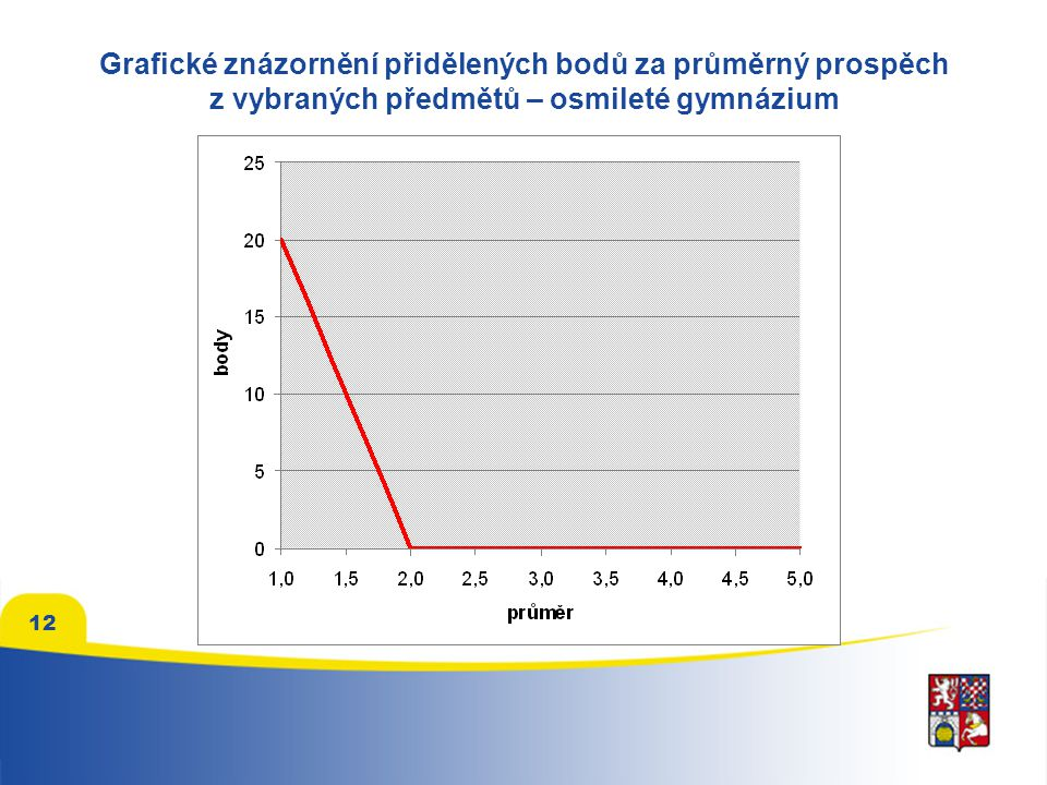 Grafické znázornění přidělených bodů za průměrný prospěch z vybraných předmětů – osmileté gymnázium 12