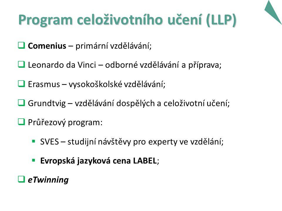Program celoživotního učení (LLP) Program celoživotního učení (LLP)  Comenius – primární vzdělávání;  Leonardo da Vinci – odborné vzdělávání a příprava;  Erasmus – vysokoškolské vzdělávání;  Grundtvig – vzdělávání dospělých a celoživotní učení;  Průřezový program:  SVES – studijní návštěvy pro experty ve vzdělání;  Evropská jazyková cena LABEL;  eTwinning