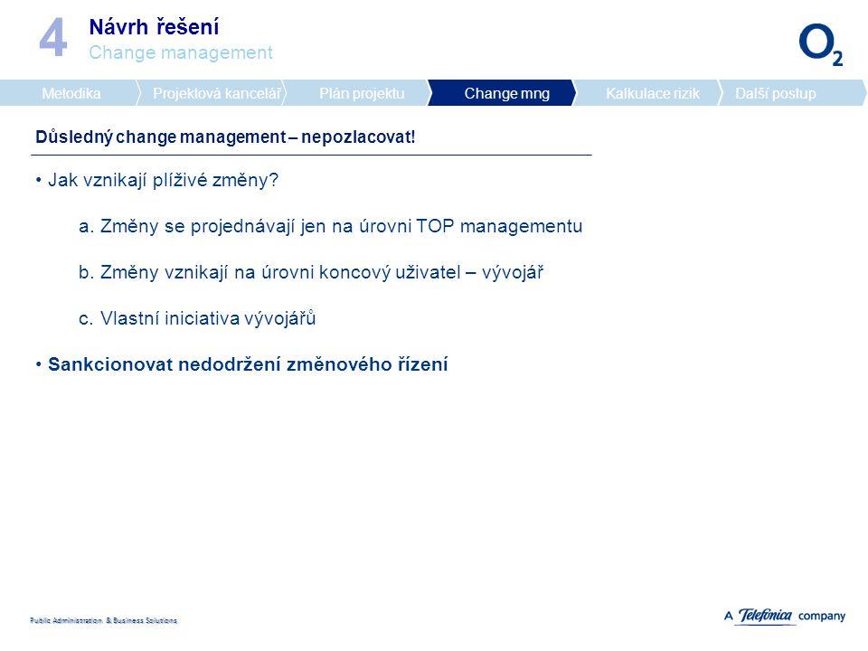 Public Administration & Business Solutions Návrh řešení Change management 4 MetodikaProjektová kancelářPlán projektuChange mngKalkulace rizikDalší postup Důsledný change management – nepozlacovat.