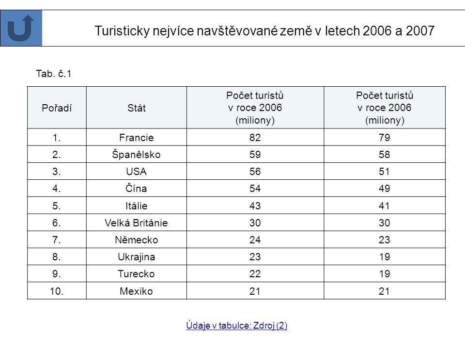 Hlavní oblasti cestovního ruchu ve světě Z tabulky v informacích zjisti, kterých pět evropských zemí je nejvíce turisticky navštěvovaných. Kliknutím d