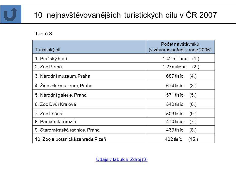 Cestovní ruch v ČR Které místo v České republice je turisticky nejnavštěvovanější? Které místo je nejnavštěvovanější ve tvém kraji? Kolik ZOO je v prv