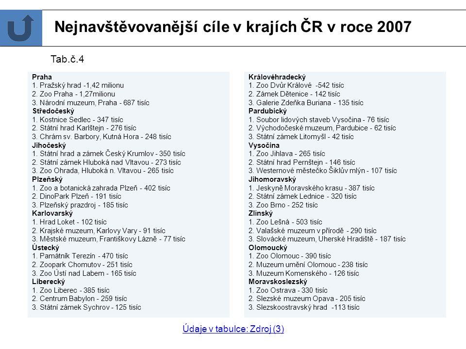 Turistický cíl Počet návštěvníků (v závorce pořadí v roce 2006) 1. Pražský hrad 1,42 milionu (1.) 2. Zoo Praha 1,27milionu (2.) 3. Národní muzeum, Pra