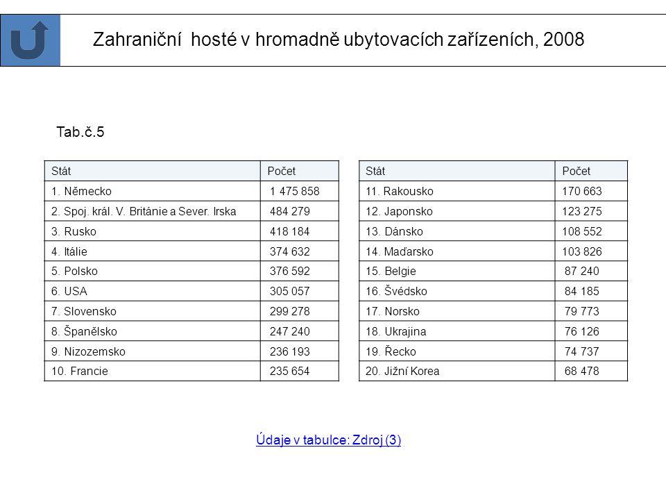 Nejnavštěvovanější cíle v krajích ČR v roce 2007 Královéhradecký 1. Zoo Dvůr Králové -542 tisíc 2. Zámek Dětenice - 142 tisíc 3. Galerie Zdeňka Burian