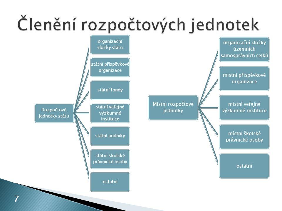 I.Organizační složky státu II. Státní příspěvkové organizace III.