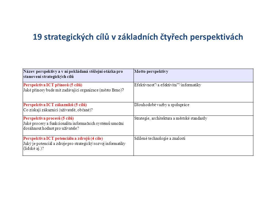 19 strategických cílů v základních čtyřech perspektivách Název perspektivy a v ní pokládaná stěžejní otázka pro stanovení strategických cílů Motto per