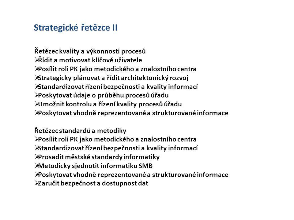 Řetězec kvality a výkonnosti procesů  Řídit a motivovat klíčové uživatele  Posílit roli PK jako metodického a znalostního centra  Strategicky pláno