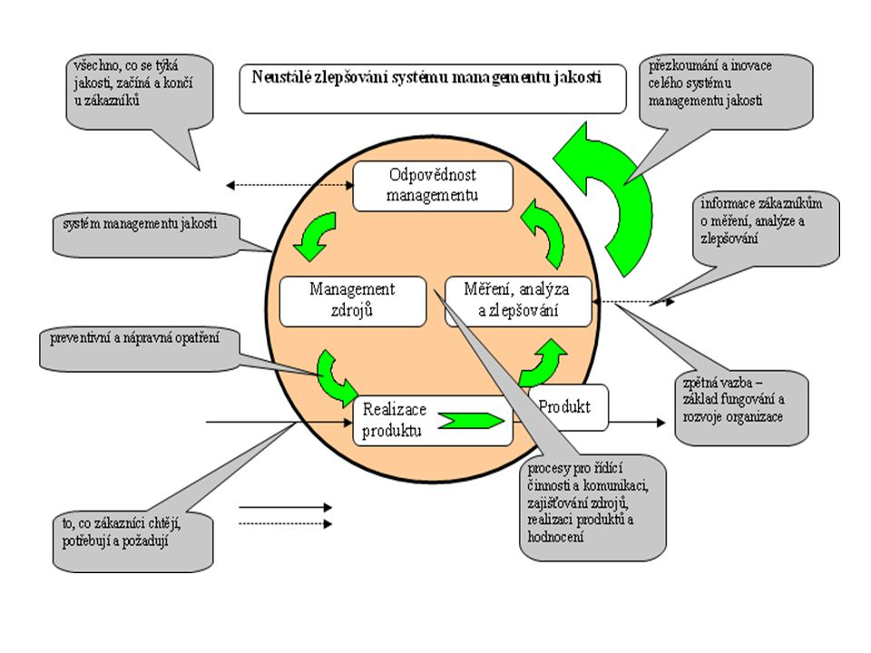Management kvality informatiky MMB – výstupní dokument  Definice pojetí kvality v podmínkách MMB  Analýza výchozího stavu  Návrh na zlepšení procesů řízení kvality  Management kvality Plán kvality Cíl kvality Metrika cíle kvality Kontrolní bod kvality v životním cyklu projektu Postup přezkoumání kvality Kdo odpovídá / řídí Zdroje pro přezkoumání Generický životní cyklus projektu  Návrh metodického pokynu (INA)