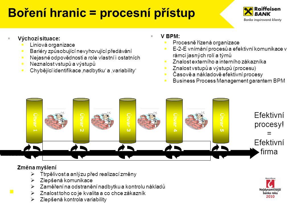 Útvar 5Útvar 4Útvar 3Útvar 2Útvar 1 Efektivní procesy! = Efektivní firma Neefektivita  Výchozí situace:  Liniová organizace  Bariéry způsobující ne