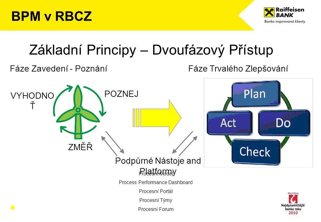 BPM v RBCZ Základní Principy – Dvoufázový Přístup POZNEJ ZMĚŘ VYHODNO Ť Fáze Zavedení - PoznáníFáze Trvalého Zlepšování Procesní Model Process Perform