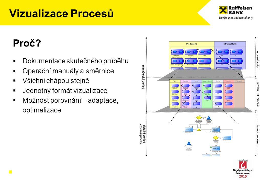 Vizualizace Procesů Proč?  Dokumentace skutečného průběhu  Operační manuály a směrnice  Všichni chápou stejně  Jednotný formát vizualizace  Možno