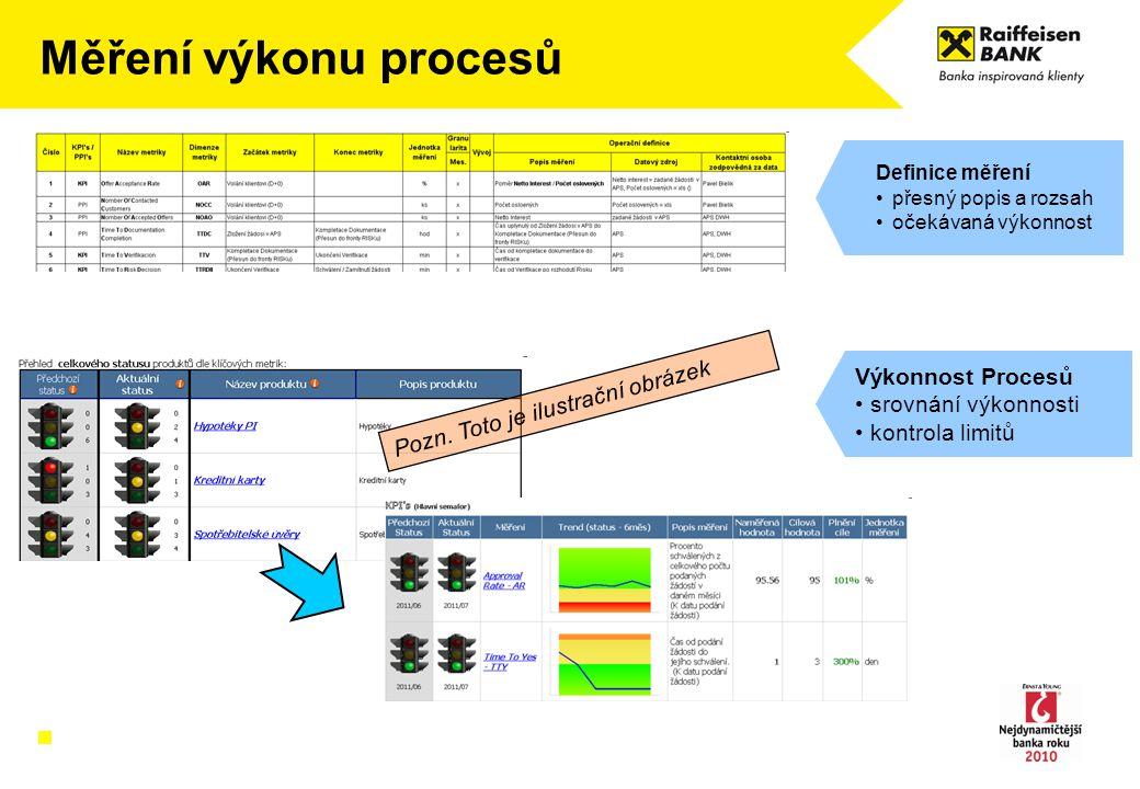 Měření výkonu procesů Definice měření přesný popis a rozsah očekávaná výkonnost Výkonnost Procesů srovnání výkonnosti kontrola limitů Pozn. Toto je il