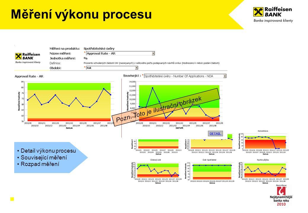 Měření výkonu procesu Detail výkonu procesu Související měření Rozpad měření Pozn. Toto je ilustrační obrázek