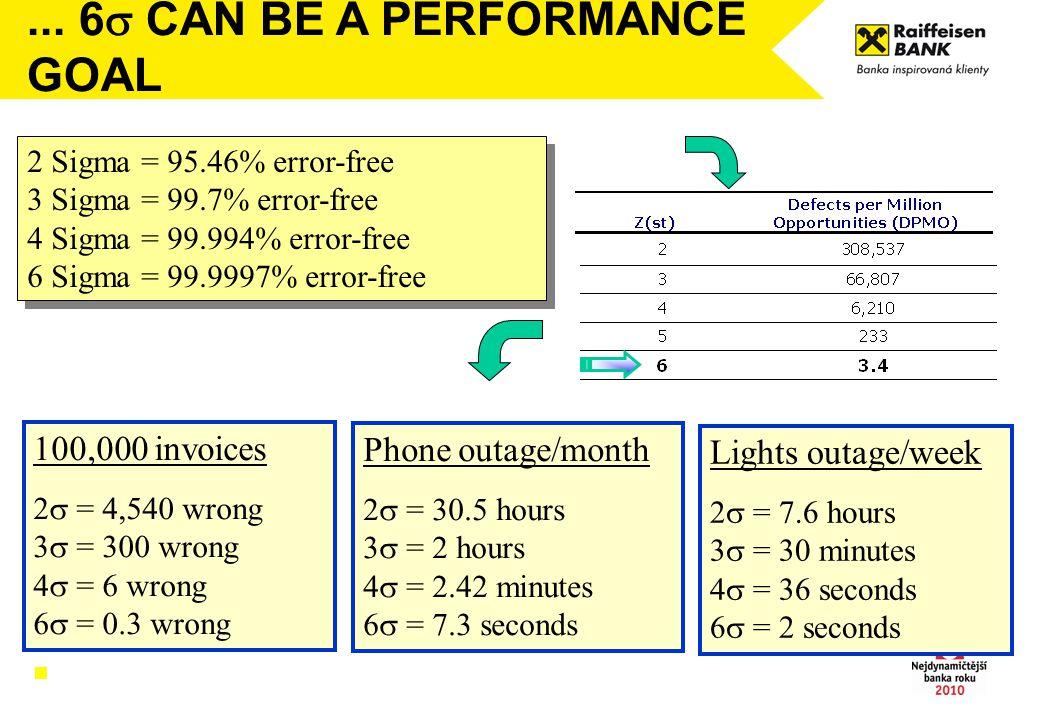 2 Sigma = 95.46% error-free 3 Sigma = 99.7% error-free 4 Sigma = 99.994% error-free 6 Sigma = 99.9997% error-free 2 Sigma = 95.46% error-free 3 Sigma