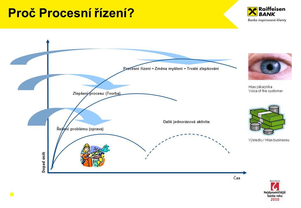 Proč Procesní řízení? Dopad úsilí Čas Řešení problému (oprava) Zlepšení procesu (Tvorba) Procesní řízení = Změna myšlení = Trvalé zlepšování Hlas záka